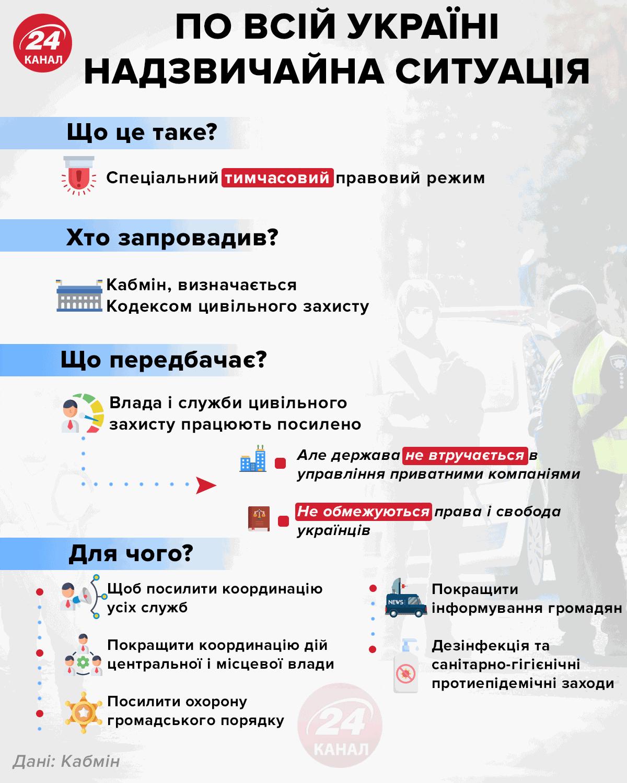 По всій Україні надзвичайна ситуація інфографіка 24 канал