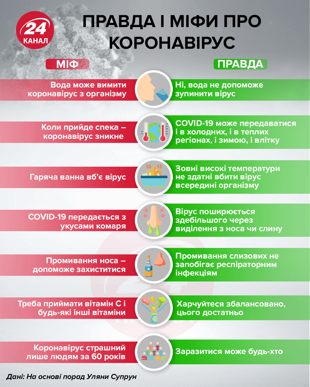 коронавірус правда міф