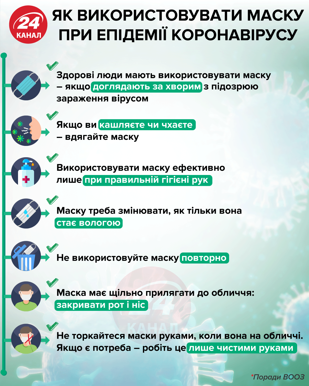За 'драконовские' цены на маски – штраф или заключение: предложения Верховной Рады