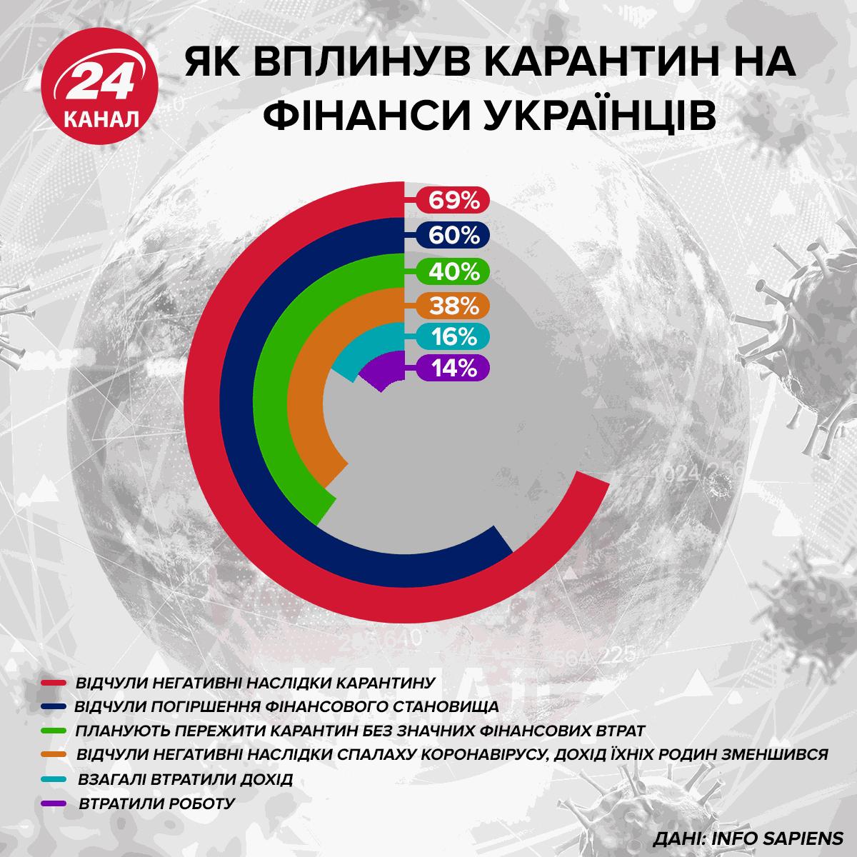 Як вплинув карантин на фінанси українців інфографіка 24 канал