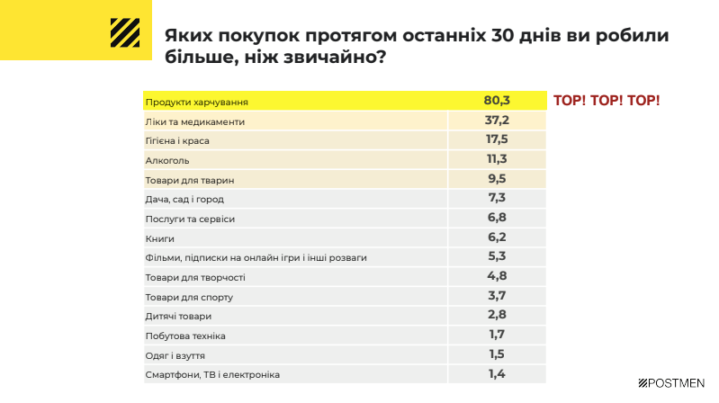 покупки українців