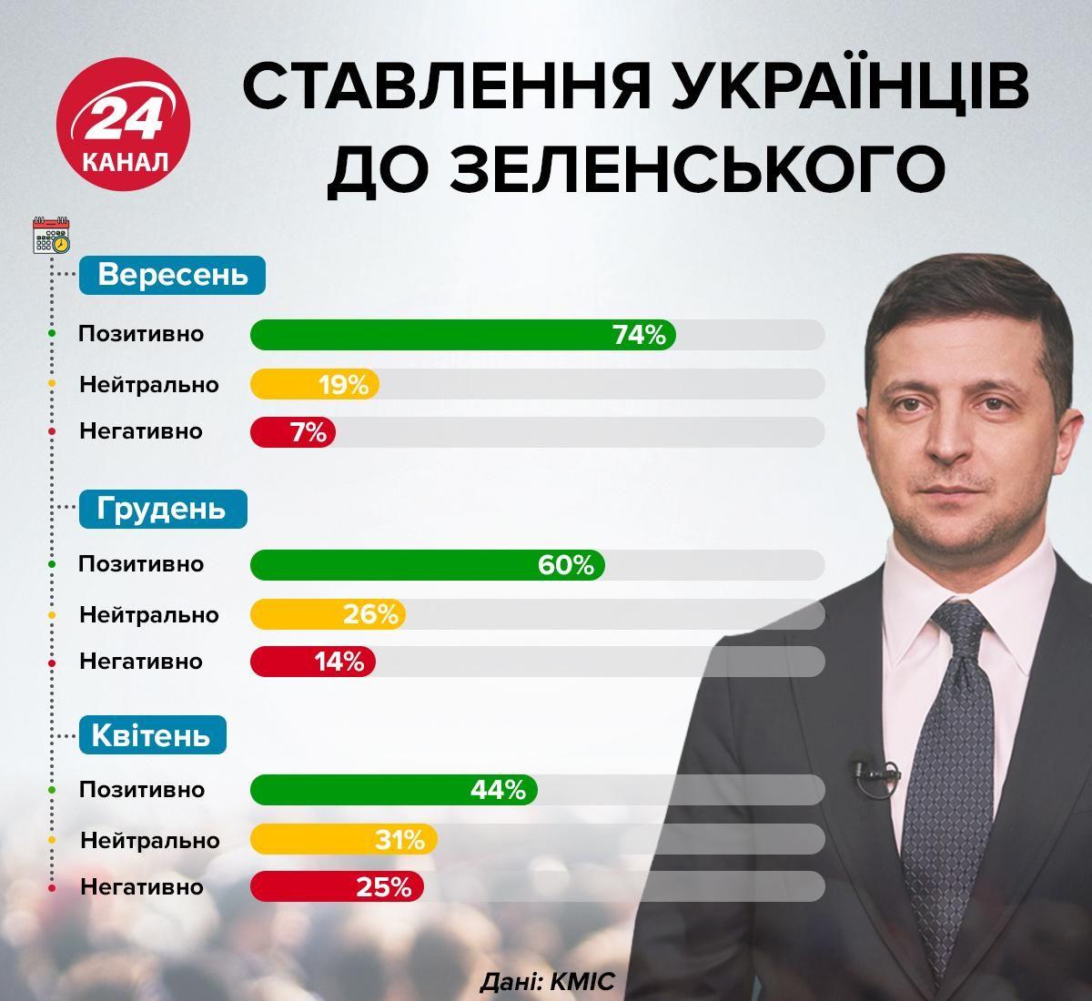 зеленський рейтинг