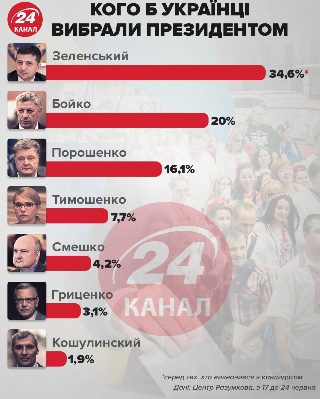 Кого б українці вибрали президентом інфографіка 24 канал