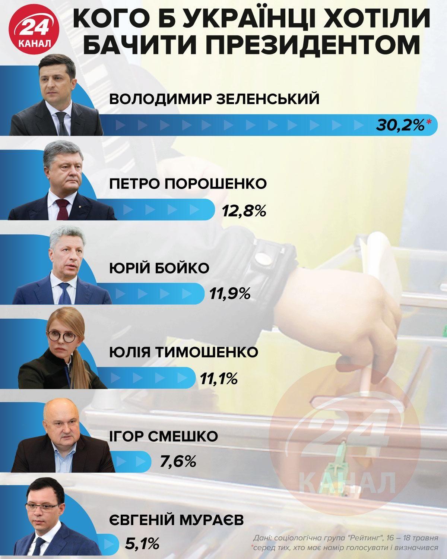 24 канал, рейтинг, Зеленський