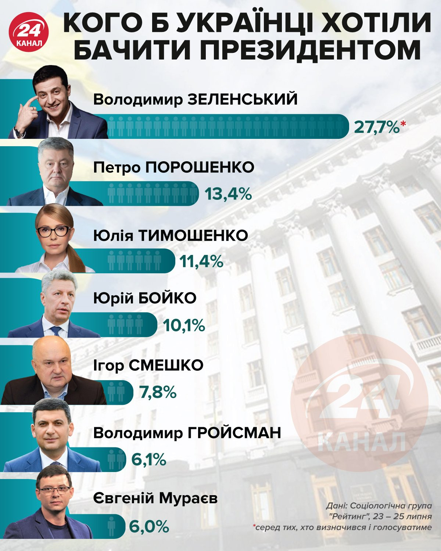 Президентський рейтинг