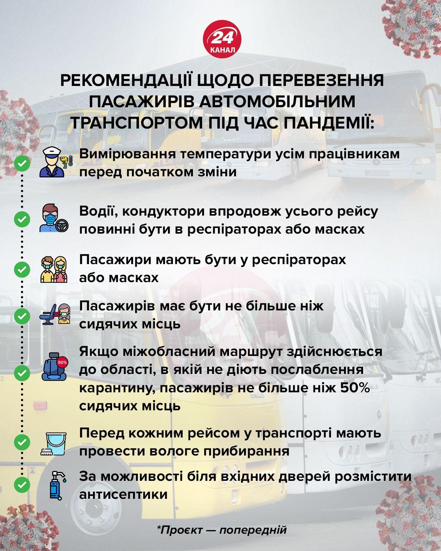 Рекомендації щодо перевезення пасажирів інфографіка 24 каналу