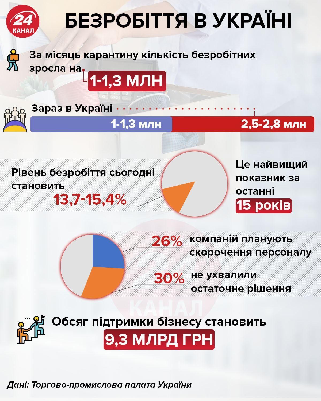 безробіття україна що відомо