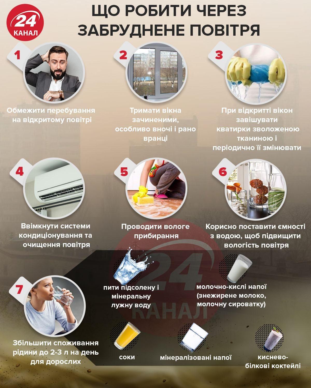 Що робити через забруднене повітря