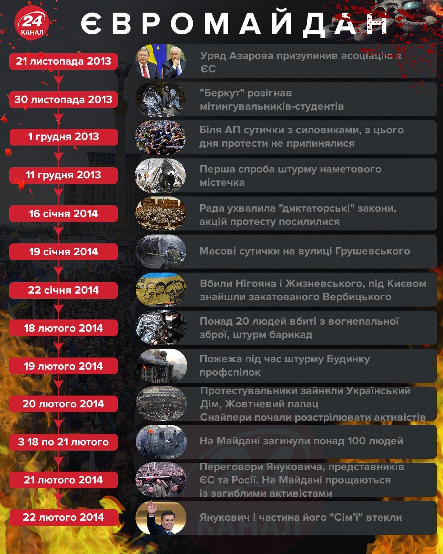 Євромайдан, Революція гідності