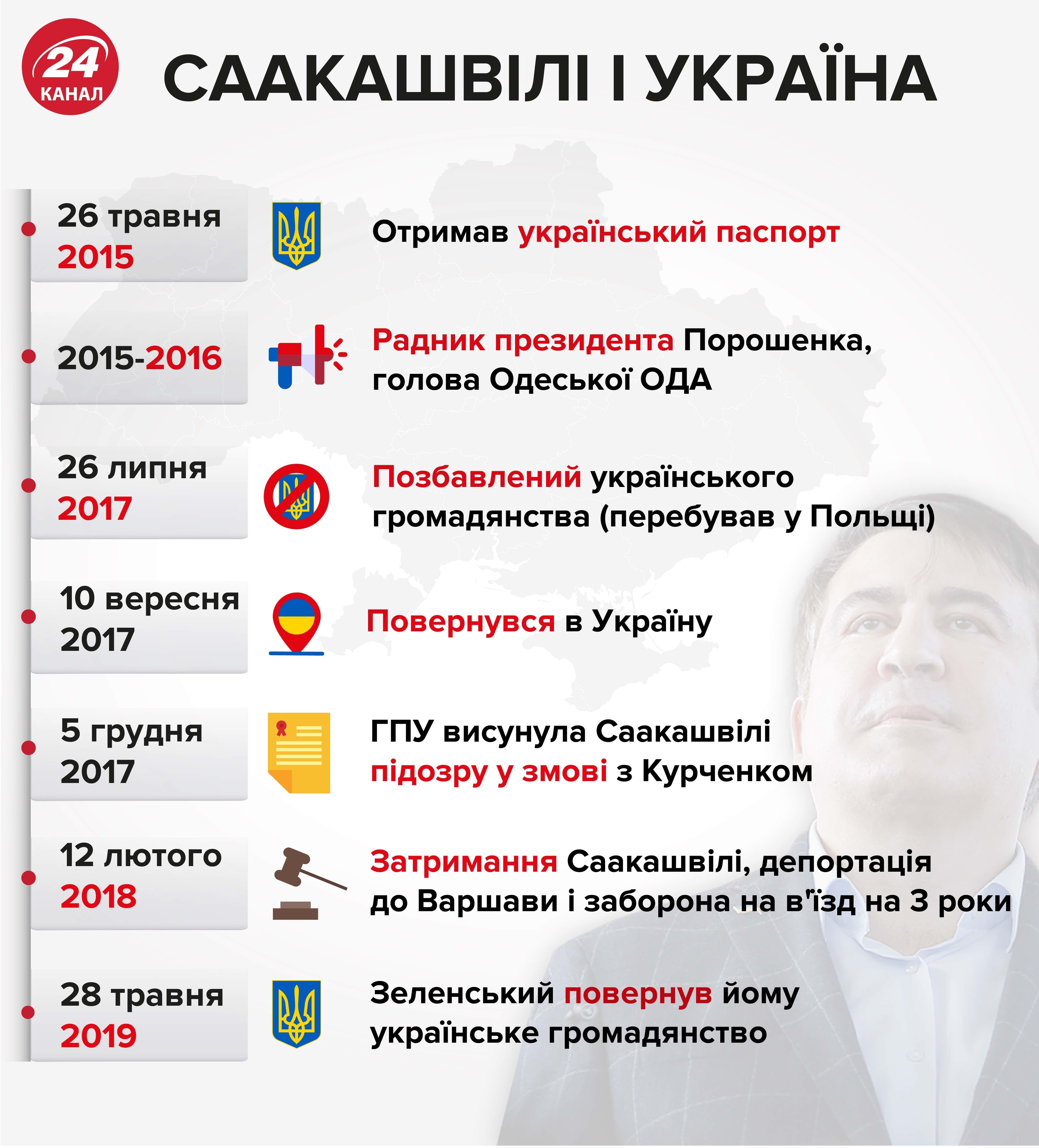Саакашвілі та Україна