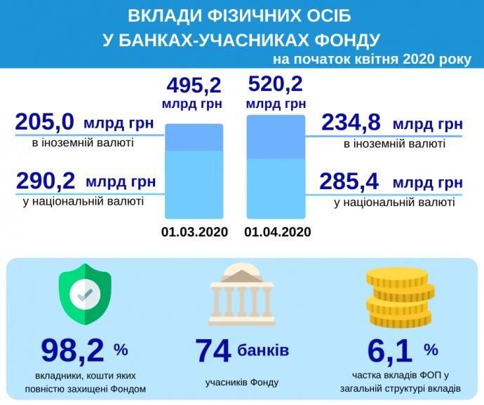 Банківські депозити українців зросли