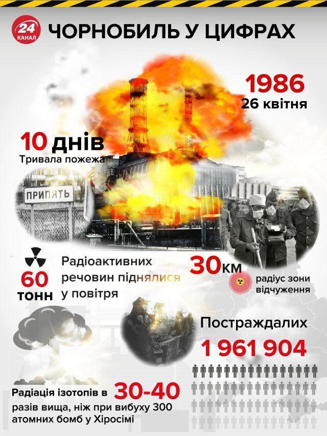 Чорнобиль аварія