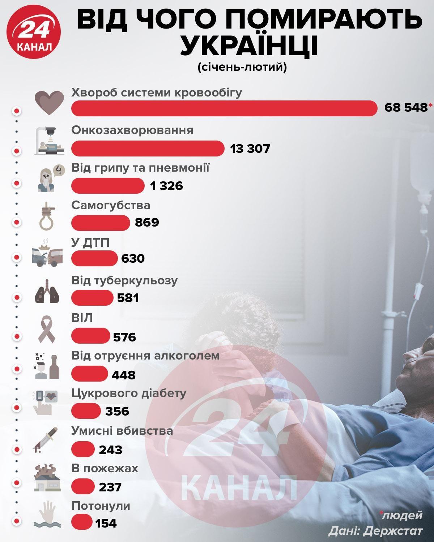 Від чого помирають українці
