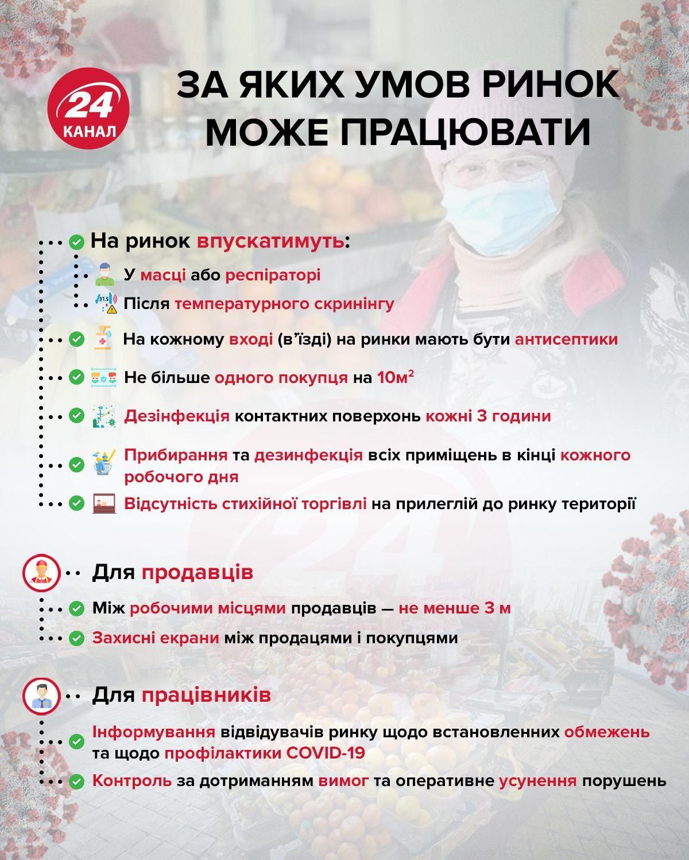 ринки умови праці україна карантин коронавірус