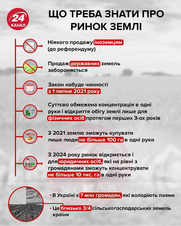ринок землі що треба знати україна