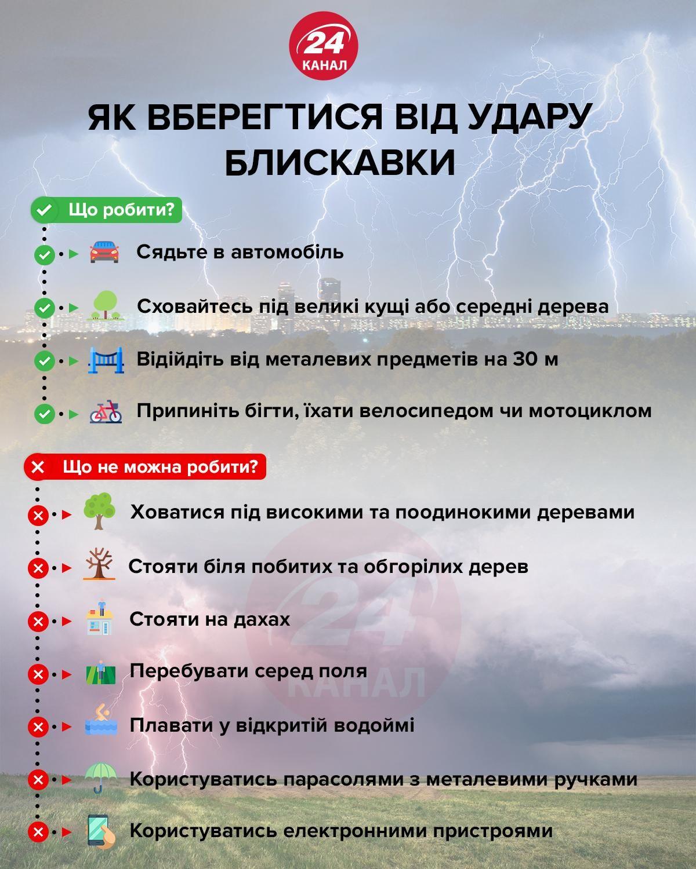 Як вберегтися від удару блискавки інфографіка 24 канал