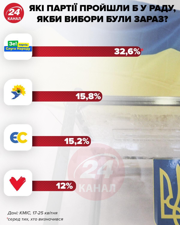 Які партії пройшли б у Раду зараз інфографіка 24 канал