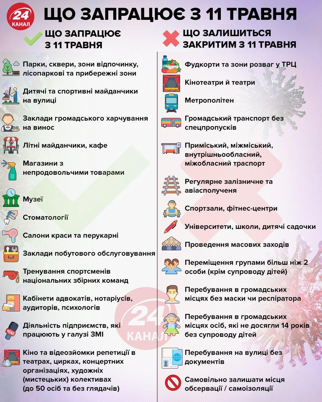 як Україна виходить з карантину