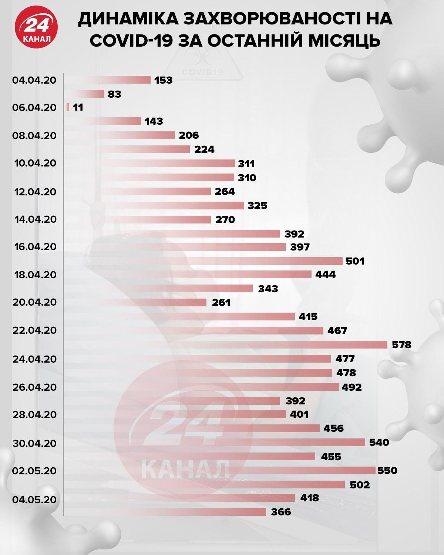 COVID-19 статистика по Україні