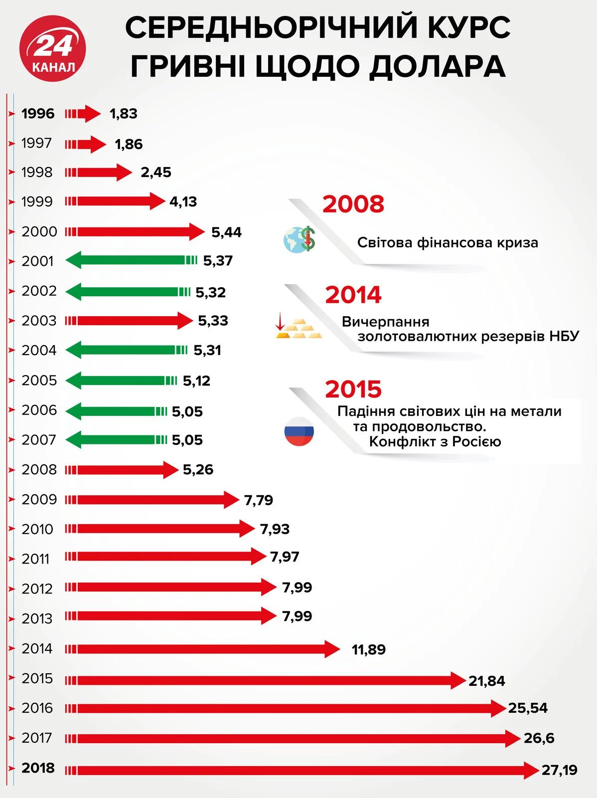 Середньорічний курс долара щодо гривні