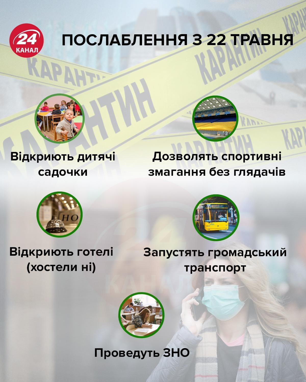 Послаблення карантину з 22 травня / Інфографіка 24 каналу