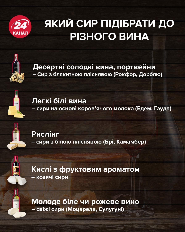 Який сир підібрати до різних видів вина інфографіка 24 каналу