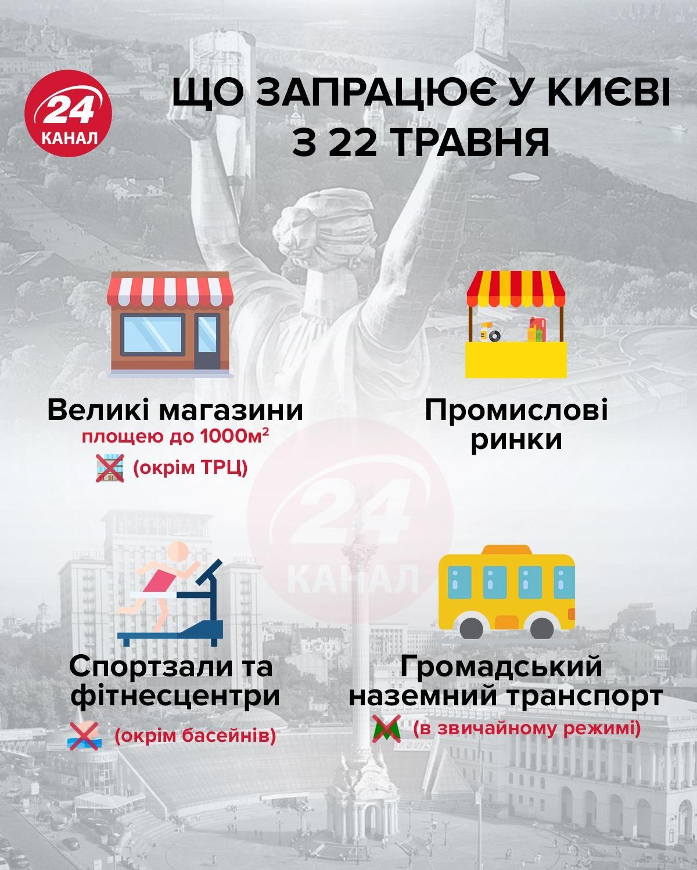 послаблення карантину в Києві