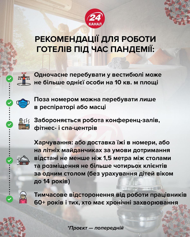 Рекомендації для роботи готелів інфографіка 24 канал