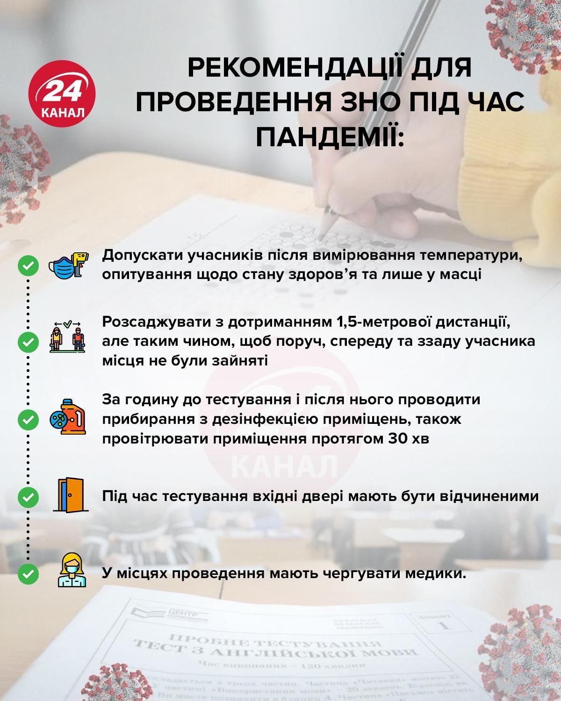 Рекомендації щодо проведення ЗНО інфографіка 24 каналу