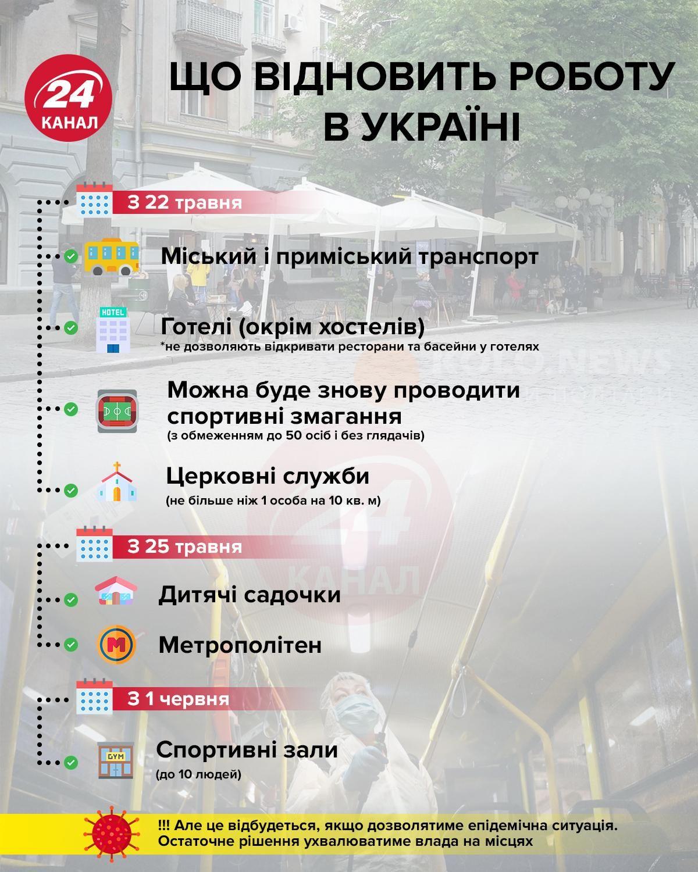 Восемь областей Украины не смогут ослабить карантин с 22 мая