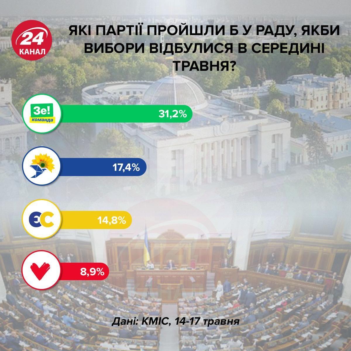 Вибори, Рада, партії, парламентські вибори, Слуга народу, КМІС