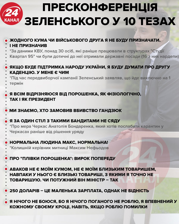 Пресконференція Зеленського у 10 тезах інфографіка 24 канал