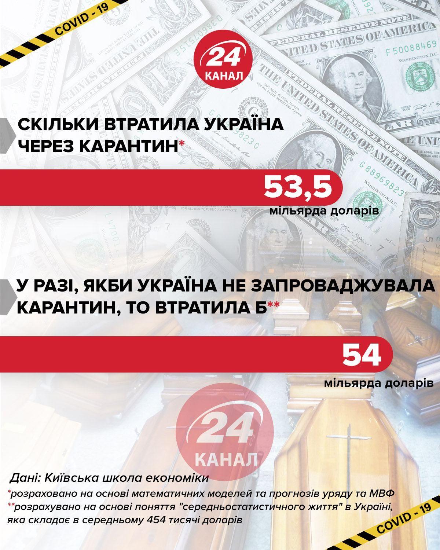 Скільки втратила б Україна не вводячи карантин інфографіка 24 каналу
