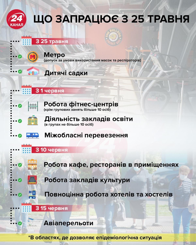 послаблення карантину в Україні 25 травня що дозволили