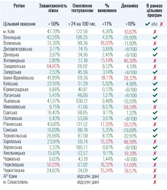 карантин в Україні, які області не готові до послаблень