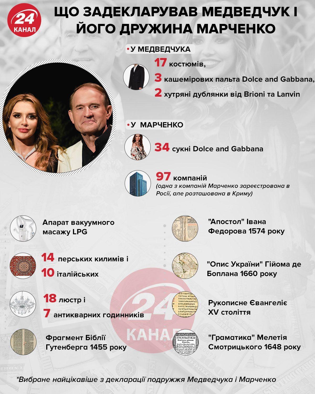 Що задекларував Медведчук і Марченко інфографіка 24 канал