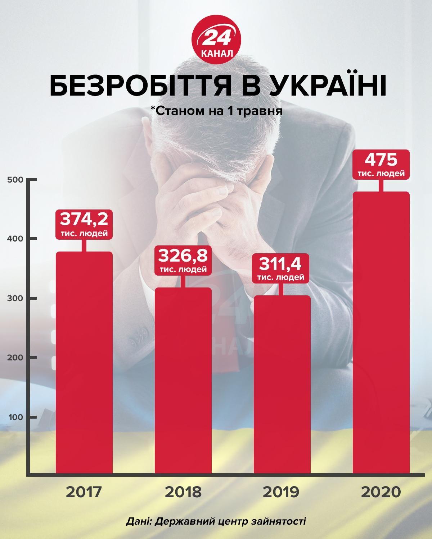 Кількість безробітних в Україні інфографіка 24 канал