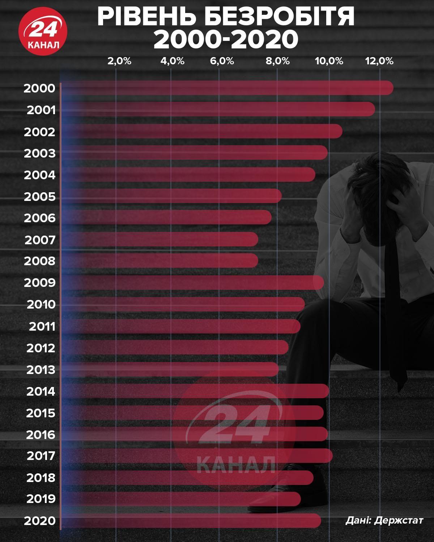 Рівень безробіття в Україні інфографіка 24 канал