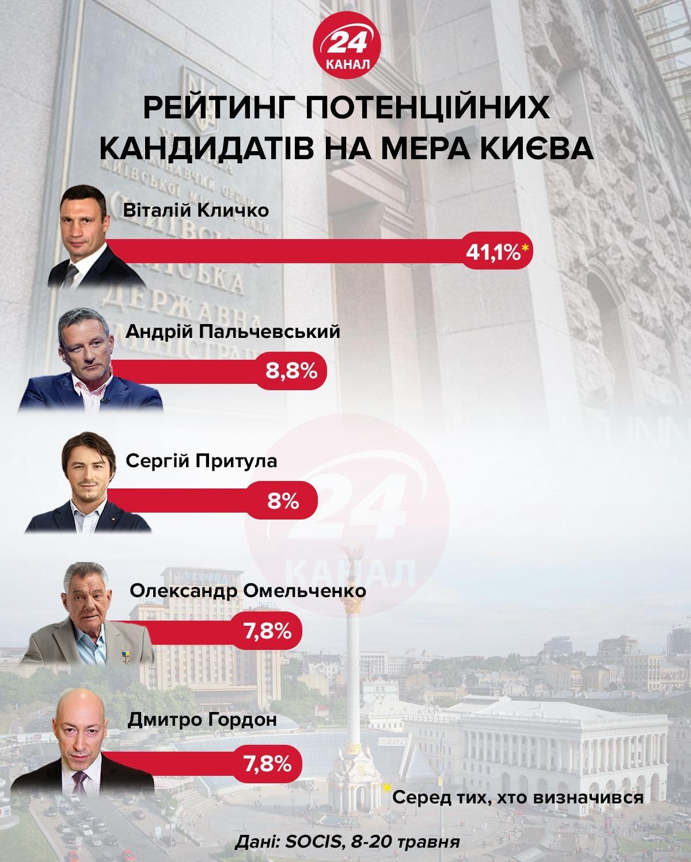 Рейтинг потенциальных кандидатов в мэры Киева инфографика 24 канала