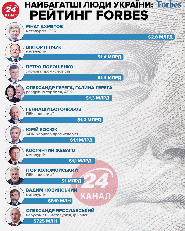 Самые богатые люди в Украине инфографика 24 канал