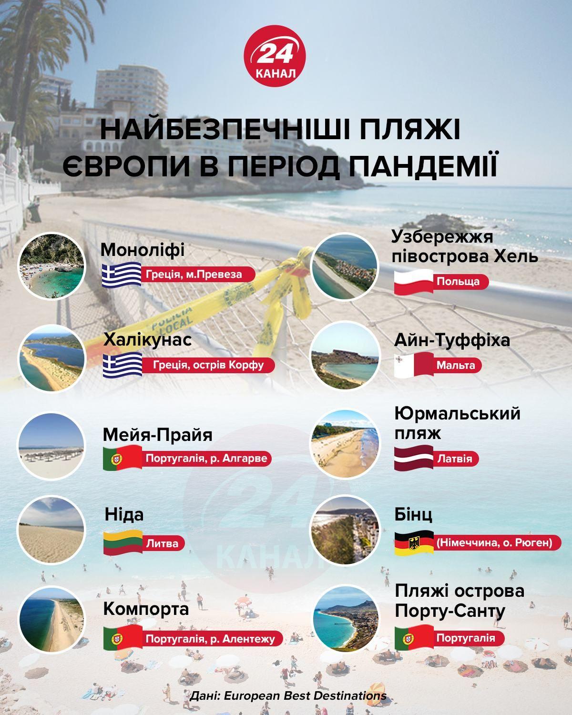 Самые безопасные пляжи Европы инфографика 24 канала