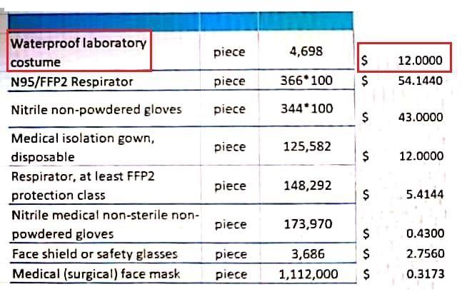 ціни на міжнародному ринку костюми захисту для медиків коронавірус