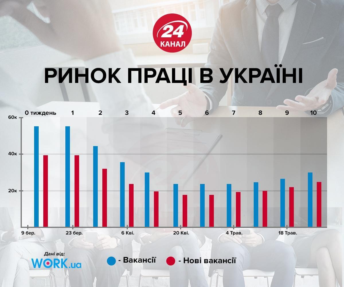 Безработица в Украине резко возросла: решат ли 500 тысяч рабочих мест проблему
