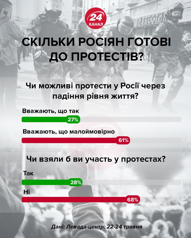 Скільки росіян готові до протестів інфографіка 24 канал