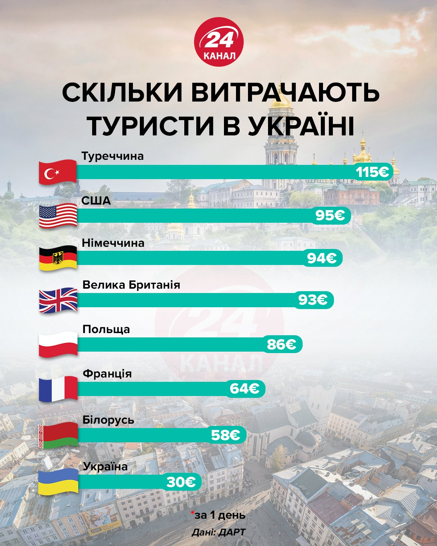 Скільки витрачають іноземці в Україні 24 канал
