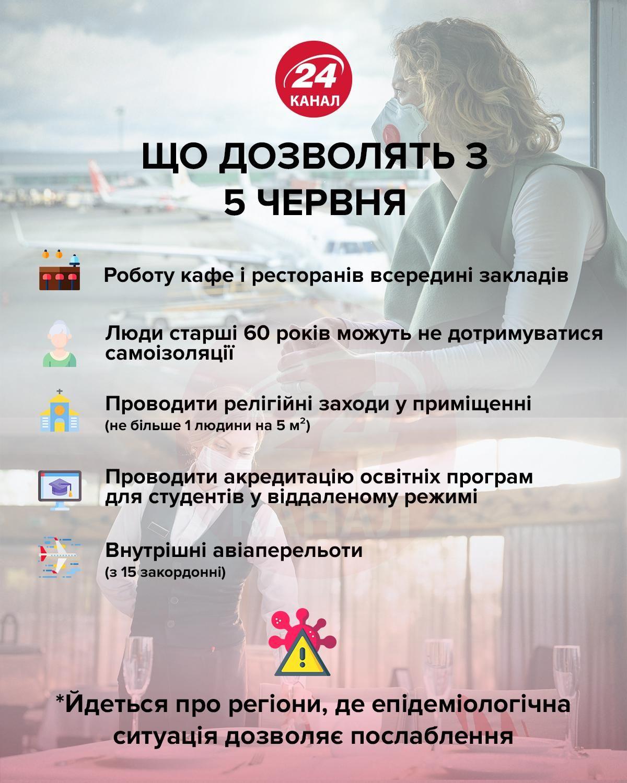 карантин послаблення україна 5 червня