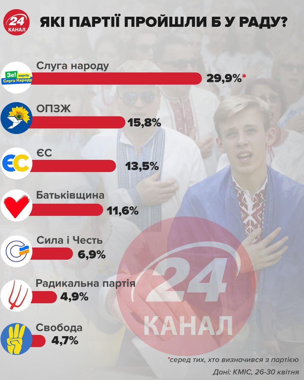 вибори до Ради, які партії проходять