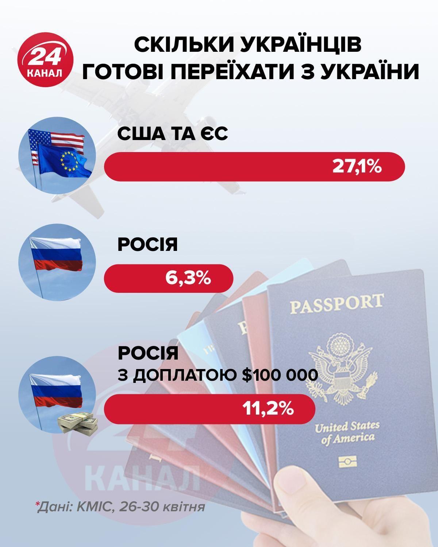 Куди б хотіли переселитися українці