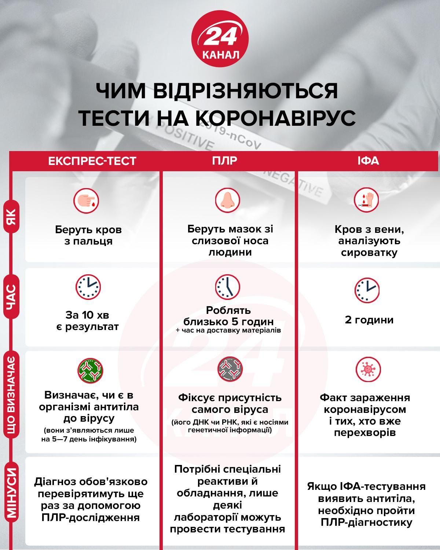 Чим відрізняються тести на коронавірус інфографіка 24 канал