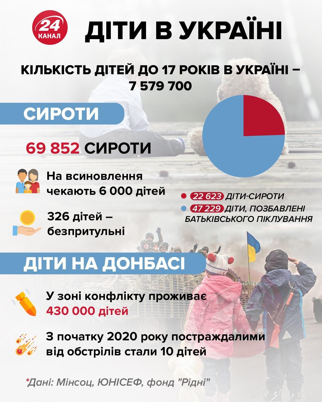 Діти в України інфографіка 24 канал